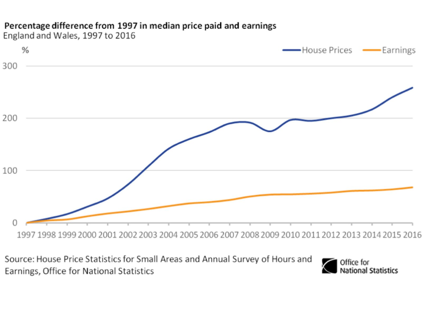 Wages Vs House Buying – Are You Being Priced Out?